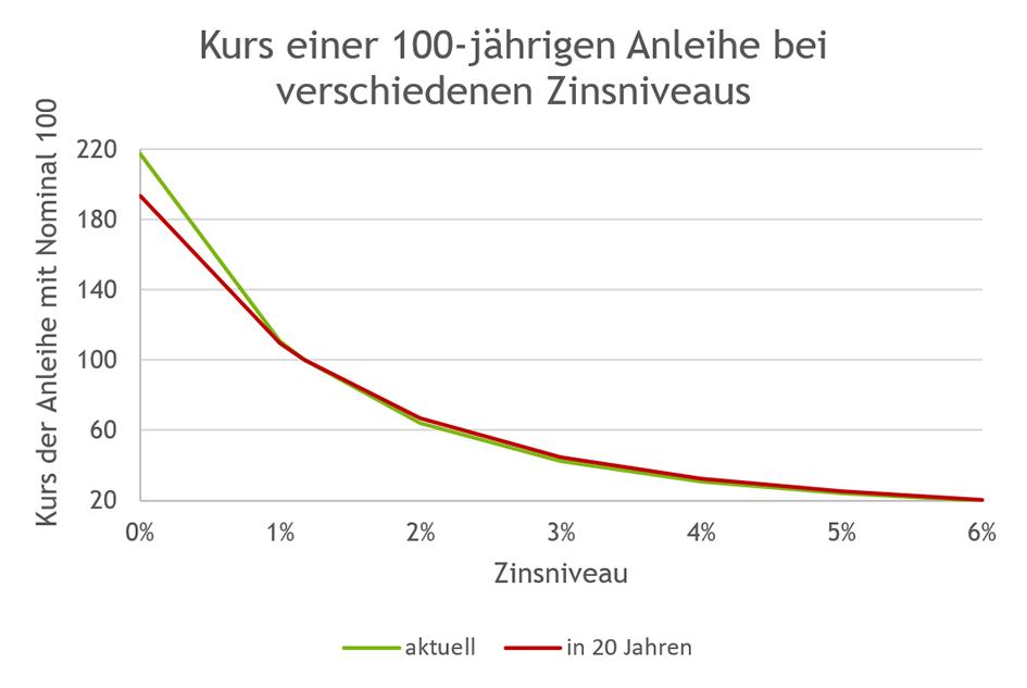 Kurs einer 100-jährigen Anleihe bei verschiedenen Zinsniveaus